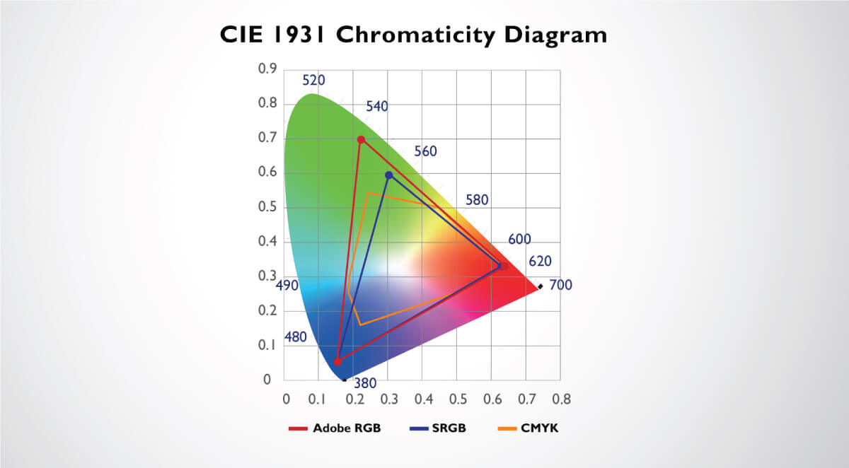 color space of CIE 1931 covering Adobe RGB, sRGB, and CMYK