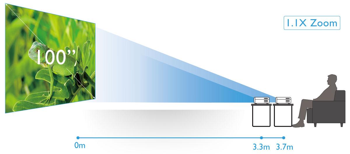 Mayor flexibilidad de instalación gracias al desplazamiento vertical del objetivo y el gran zoom de 1,3 aumentos