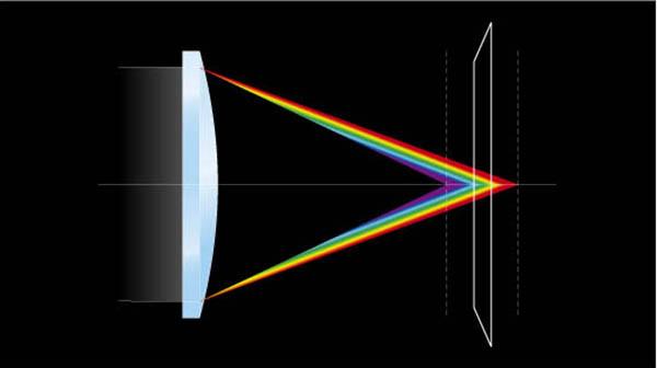 Lớp phủ thấu kính phân tán thấp giảm thiểu quang sai màu