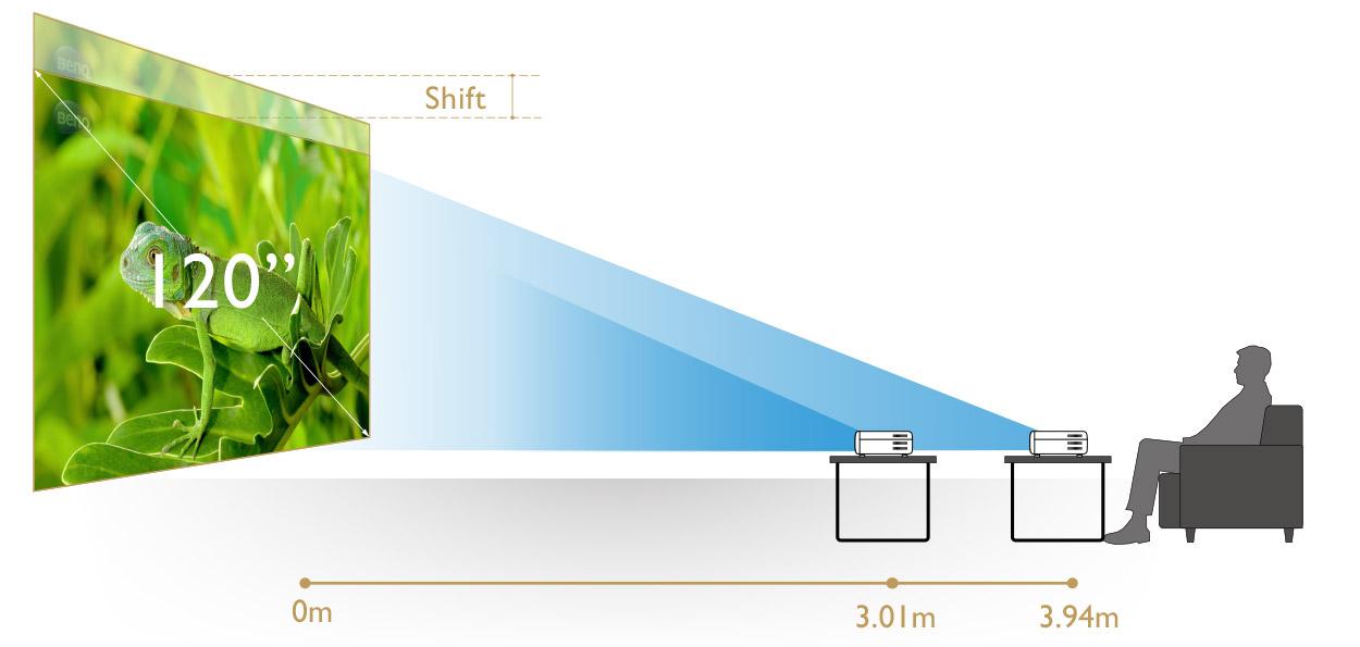Tăng tính linh hoạt cài đặt bằng cách dịch chuyển ống kính dọc và zoom lớn 1,3 lần