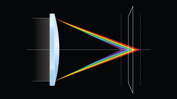 Low-dispersion lens coatings minimize chromatic aberration