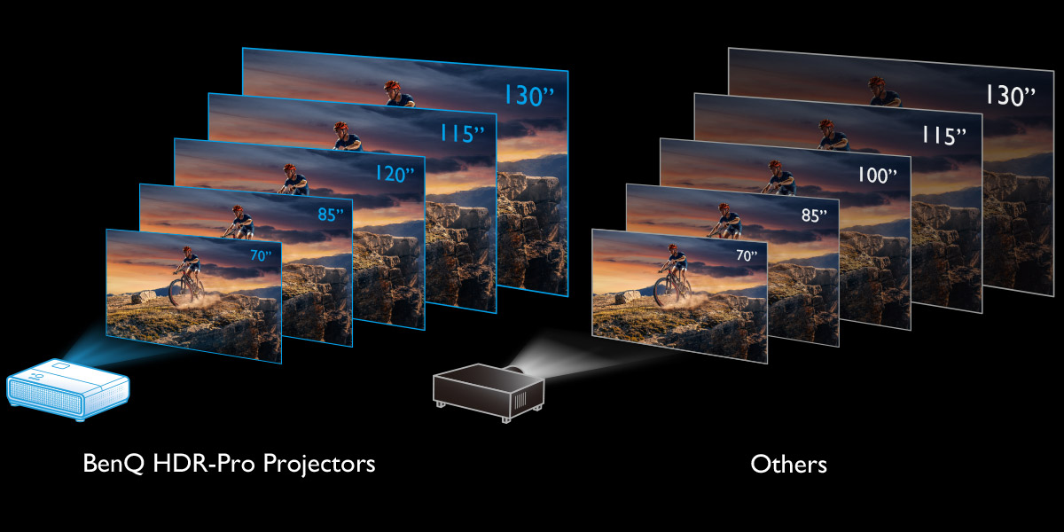 "HDR brightness optimization provides the consistency performance from 80"" to 180"""