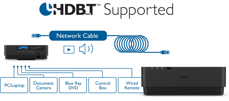BenQ LU960UST HDBaseT connectivity combines video, audio and device control signals from multiple sources